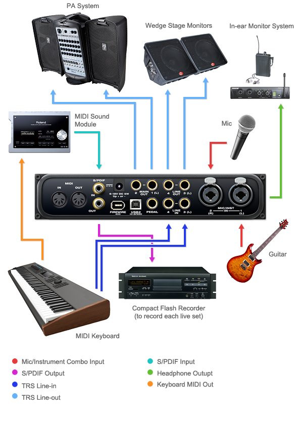 Audio Express stage setup example