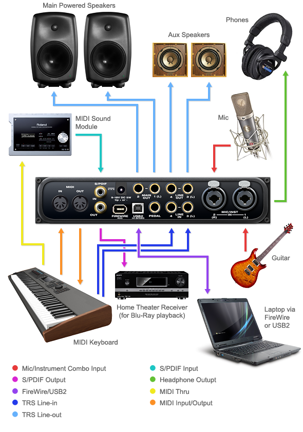 Audio Express studio setup example