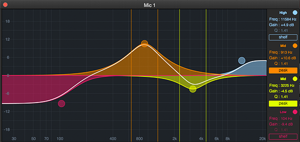 EQ Graph