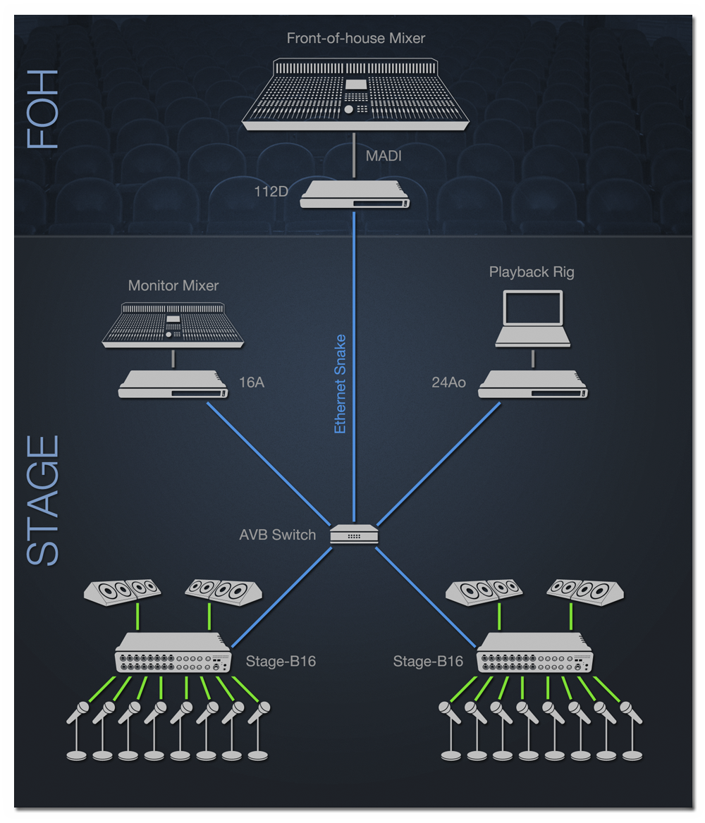 Overview Live Sound Wiring Diagram The Ultimate Stage Box