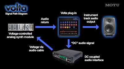 Volta signal path